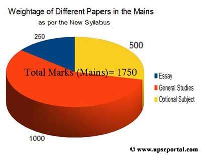 Sample UPSC Essay Written by IAS Topper IAS34com